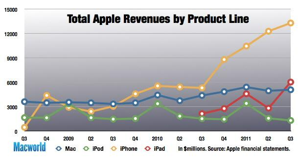 Apple Sales by Product Fiscal 3Q, 2011